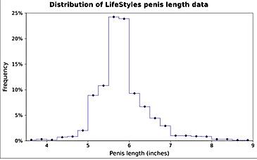 Cat de mare este un penis obisnuit?