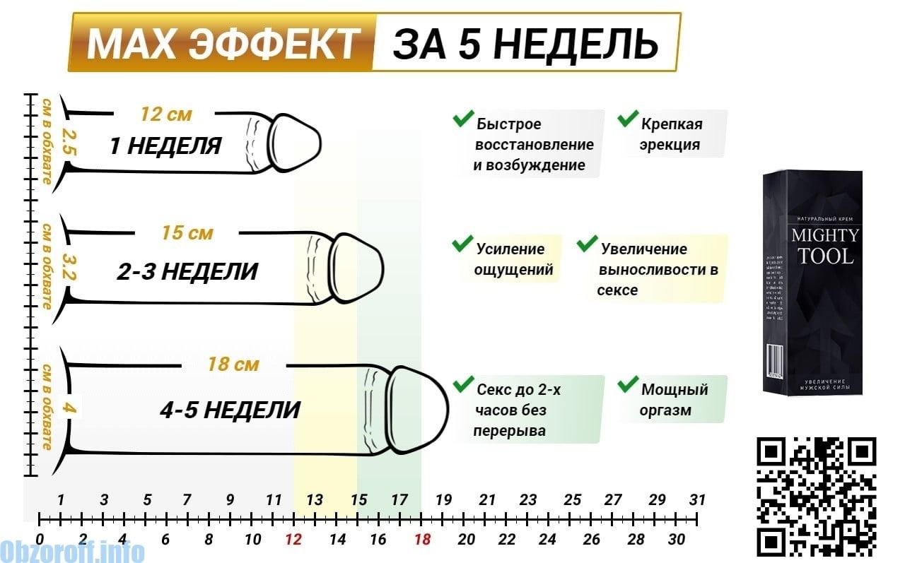 crește lungimea și grosimea penisului)