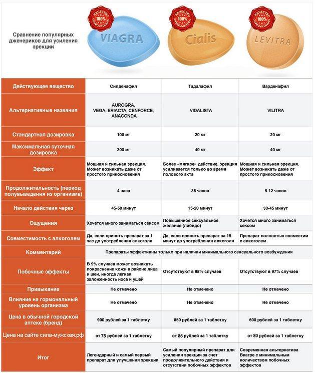 cardiomagnet și erecție