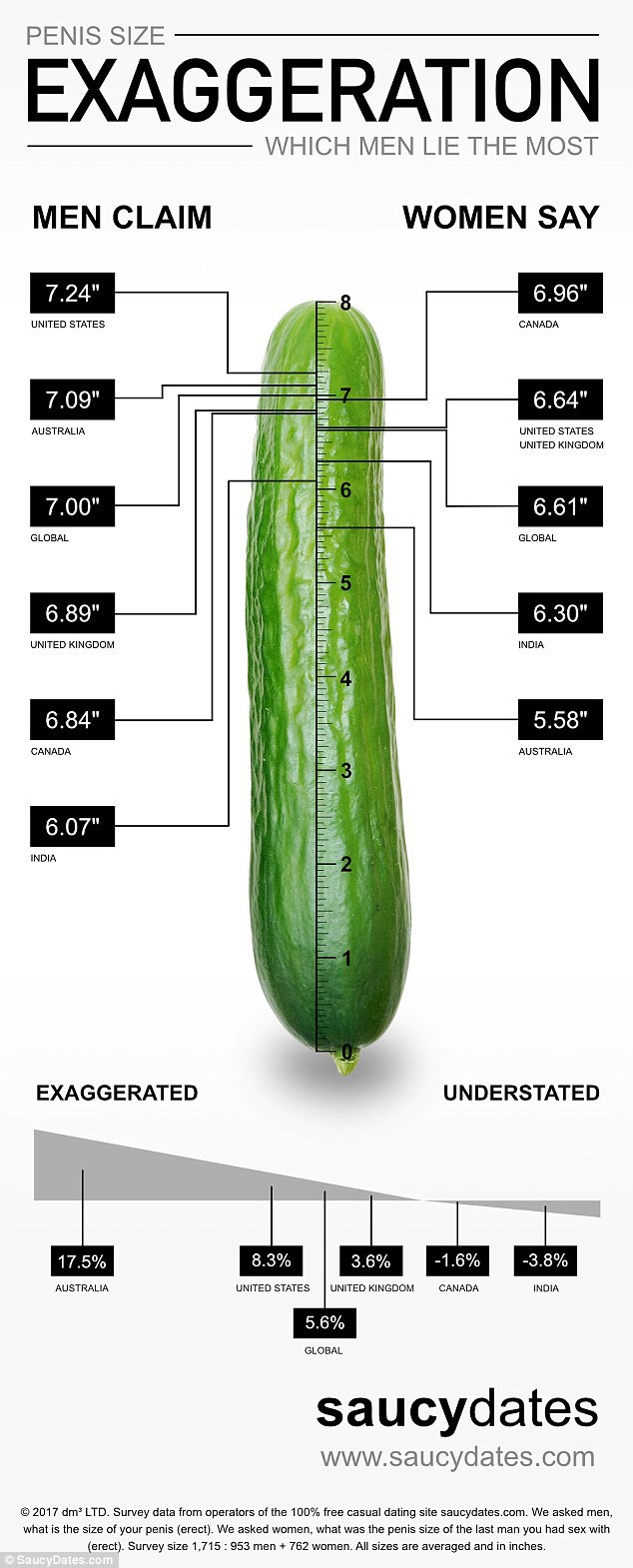 care este standardul penisului)