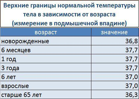 fără erecție la temperatură)