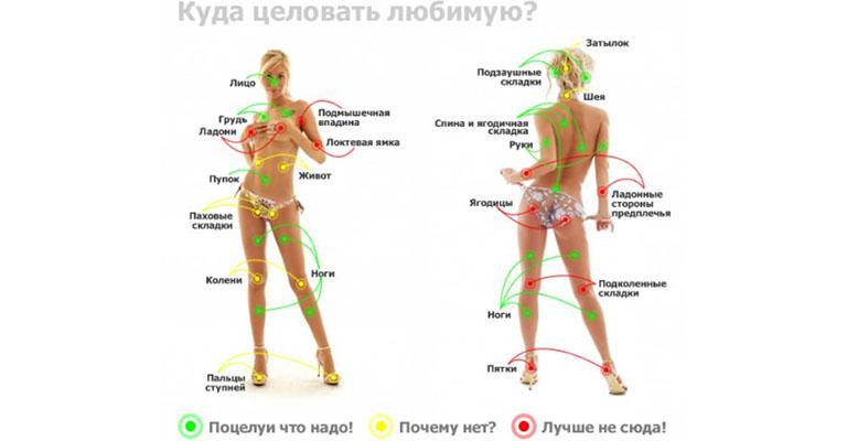 puncte pe corpul uman pentru a crește erecția)