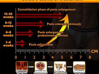 grosimea dimensiunii penisului)